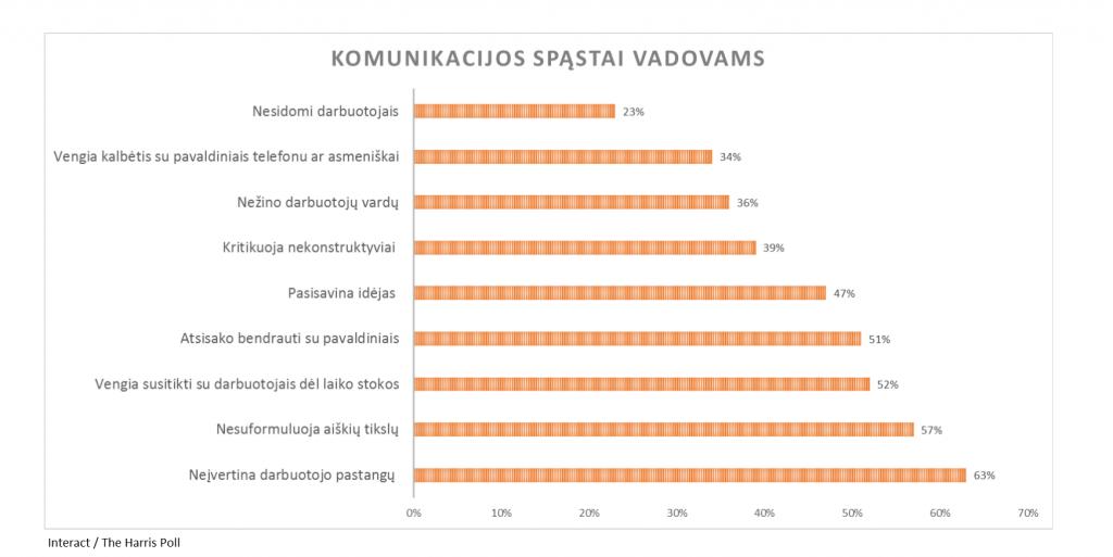 nuomones_tyrimas_apie-komunikacija